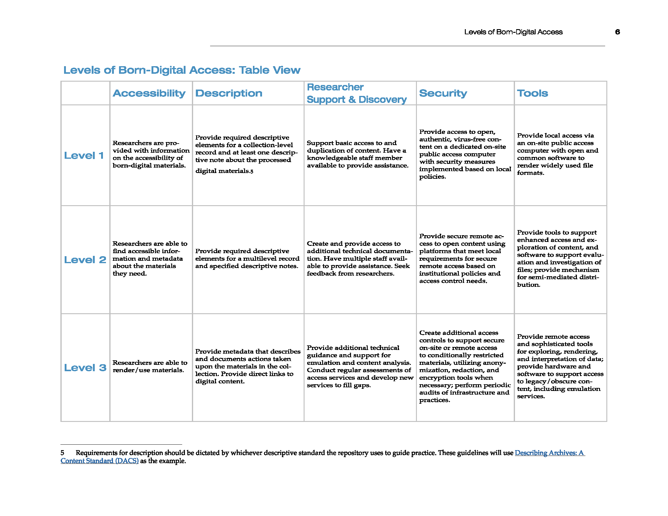 Levels of Born Digital Access Grid Screenshot