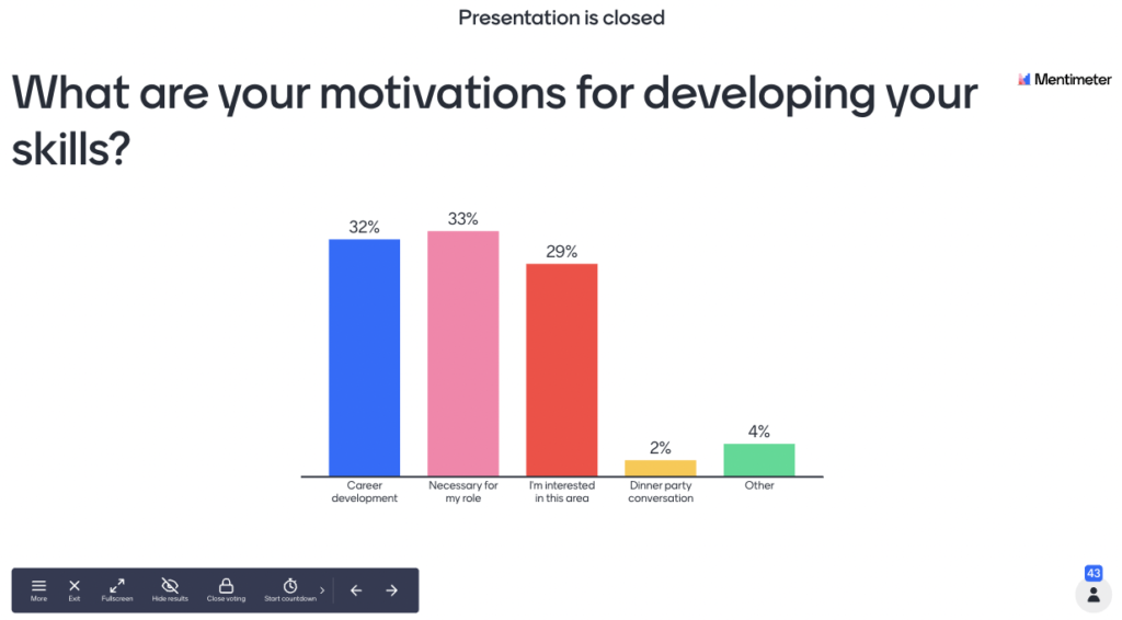 Graph: What are your motivations for developing your skills? Career development: 32%; Necessary for my role: 33%; I'm interested in this area: 29%; Dinner party conversation: 2%; Other: 4%