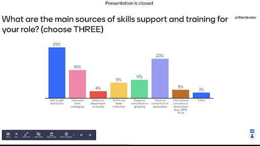 Graph: What are the main sources of skills support and training for your role? (choose THREE): Self-taught and tuition: 29%; Informally from colleagues: 16%; Within my department or faculty: 4%; Within my wider institution: 9%; National consortium or association: 23%; International consortia or association (e.g. LIBER, IFLA): 6%; Other: 4%